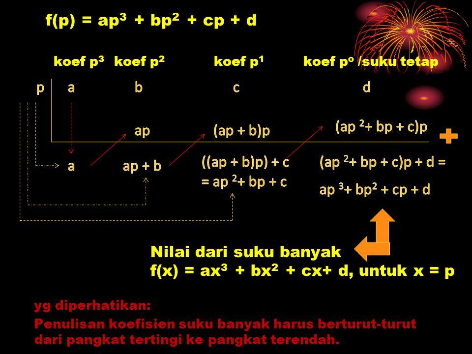f(p) = ap 3 + bp 2 + cp + d yg diperhatikan: Penulisan koefisien suku banyak harus berturut-turut dari pangkat tertingi ke pangkat terendah. koef p 3