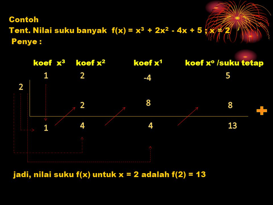 Contoh Tent. Nilai suku banyak f(x) = x 3 + 2x 2 - 4x + 5 ; x = 2 Penye : koef x 3 koef x 2 koef x 1 koef x o /suku tetap jadi, nilai suku f(x) untuk