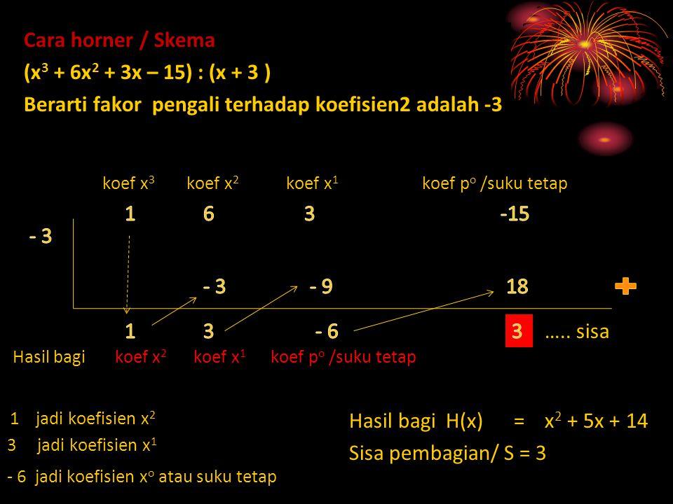 Cara horner / Skema (x 3 + 6x 2 + 3x – 15) : (x + 3 ) Berarti fakor pengali terhadap koefisien2 adalah -3 koef x 3 koef x 2 koef x 1 koef p o /suku te