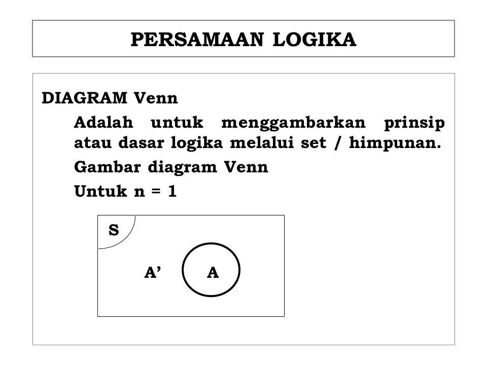 PERSAMAAN LOGIKA DIAGRAM Venn Adalah untuk menggambarkan prinsip atau dasar logika melalui set / himpunan. Gambar diagram Venn Untuk n = 1 S AA'