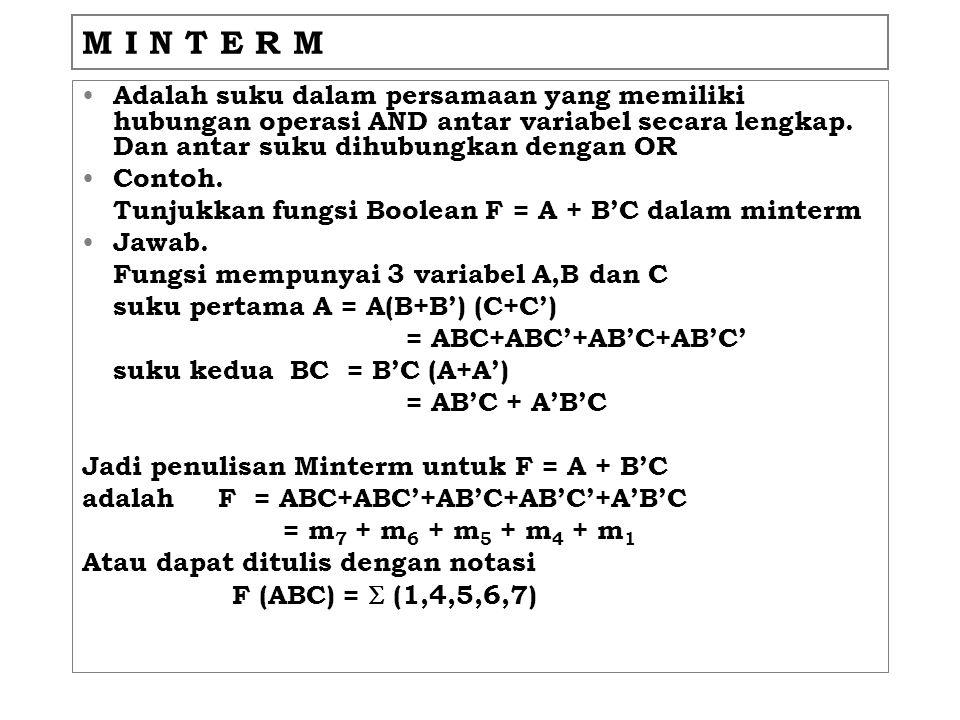 M I N T E R M Adalah suku dalam persamaan yang memiliki hubungan operasi AND antar variabel secara lengkap. Dan antar suku dihubungkan dengan OR Conto