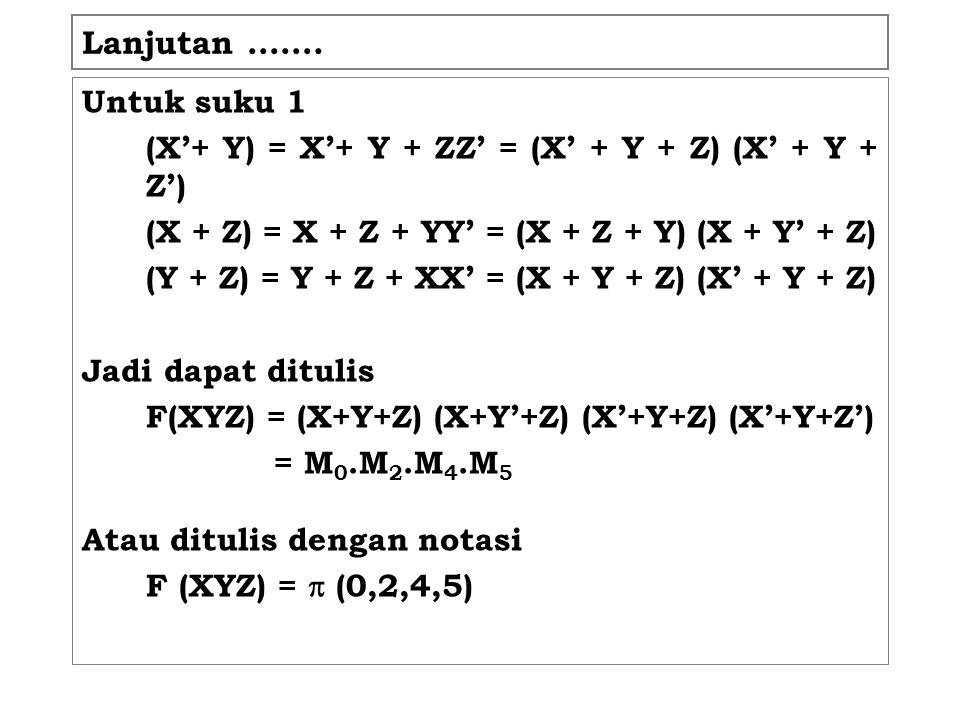 Lanjutan ……. Untuk suku 1 (X'+ Y) = X'+ Y + ZZ' = (X' + Y + Z) (X' + Y + Z') (X + Z) = X + Z + YY' = (X + Z + Y) (X + Y' + Z) (Y + Z) = Y + Z + XX' =