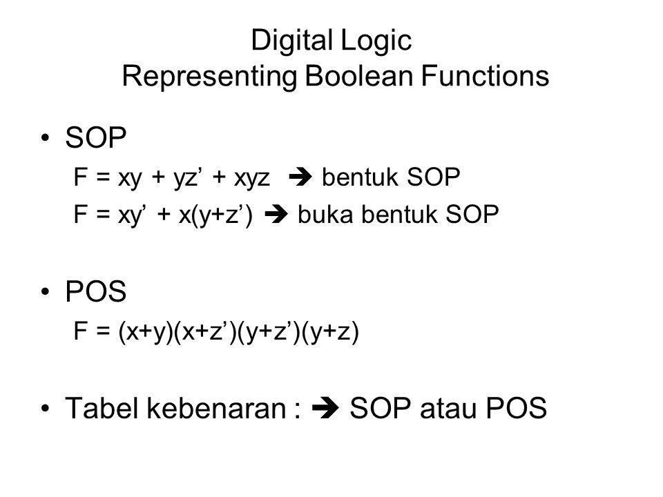 Digital Logic Representing Boolean Functions SOP F = xy + yz' + xyz  bentuk SOP F = xy' + x(y+z')  buka bentuk SOP POS F = (x+y)(x+z')(y+z')(y+z) Ta