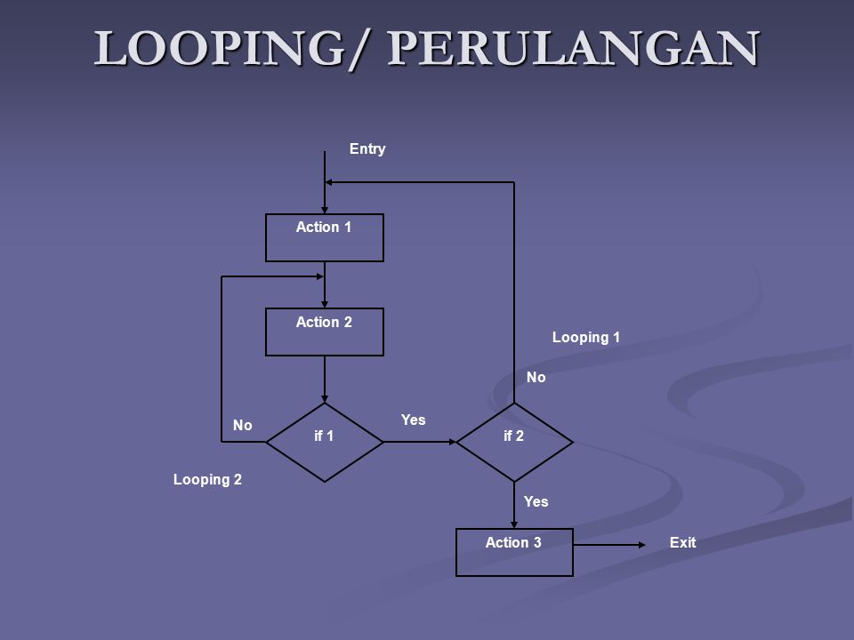 LOOPING/ PERULANGAN Action 1 Action 2 Action 3 Entry Exit if 1if 2 Looping 1 Looping 2 Yes No