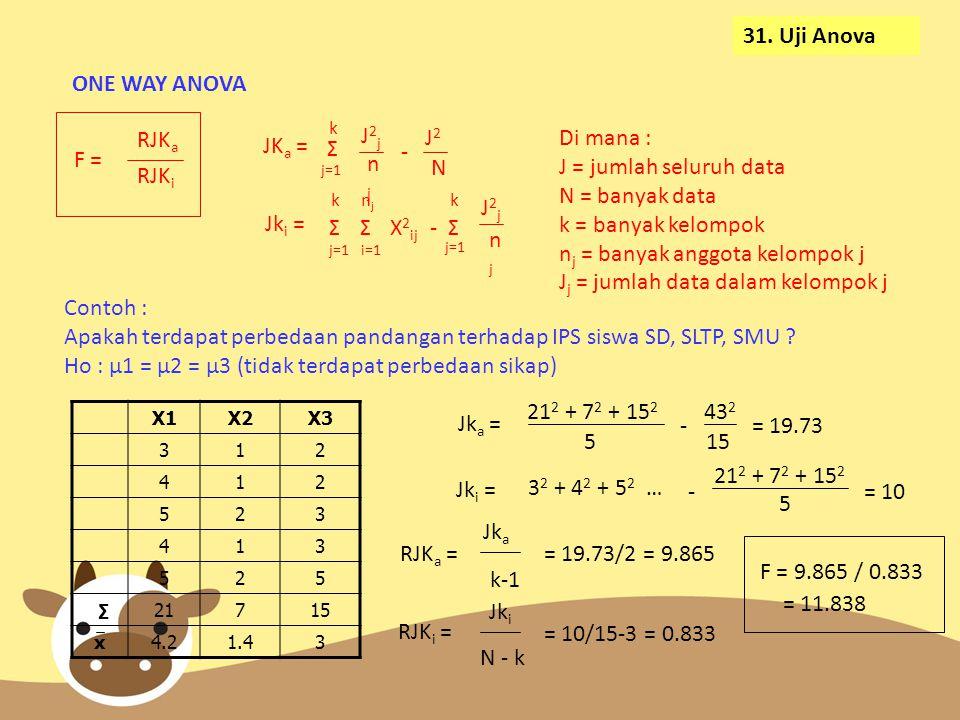 31. Uji Anova ONE WAY ANOVA F = RJK a RJK i JK a = Σ k j=1 J2jJ2j njnj - J2J2 N Jk i = Σ k j=1 Σ njnj i=1 X 2 ij -Σ k j=1 J2jJ2j njnj Di mana : J = ju