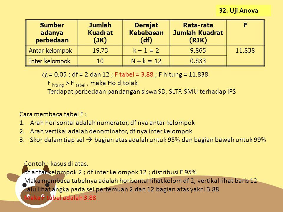 Sumber adanya perbedaan Jumlah Kuadrat (JK) Derajat Kebebasan (df) Rata-rata Jumlah Kuadrat (RJK) F Antar kelompok19.73k – 1 = 29.86511.838 Inter kelompok10N – k = 120.833 = 0.05 ; df = 2 dan 12 ; F tabel = 3.88 ; F hitung = 11.838 F hitung > F tabel, maka Ho ditolak Terdapat perbedaan pandangan siswa SD, SLTP, SMU terhadap IPS 32.