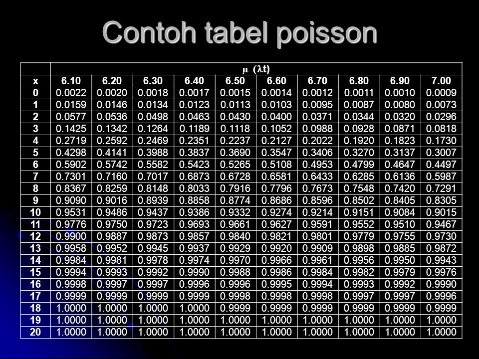 Contoh tabel poisson µ  t) x6.106.206.306.406.506.606.706.806.907.00 00.00220.00200.00180.00170.00150.00140.00120.00110.00100.0009 10.01590.01460.013
