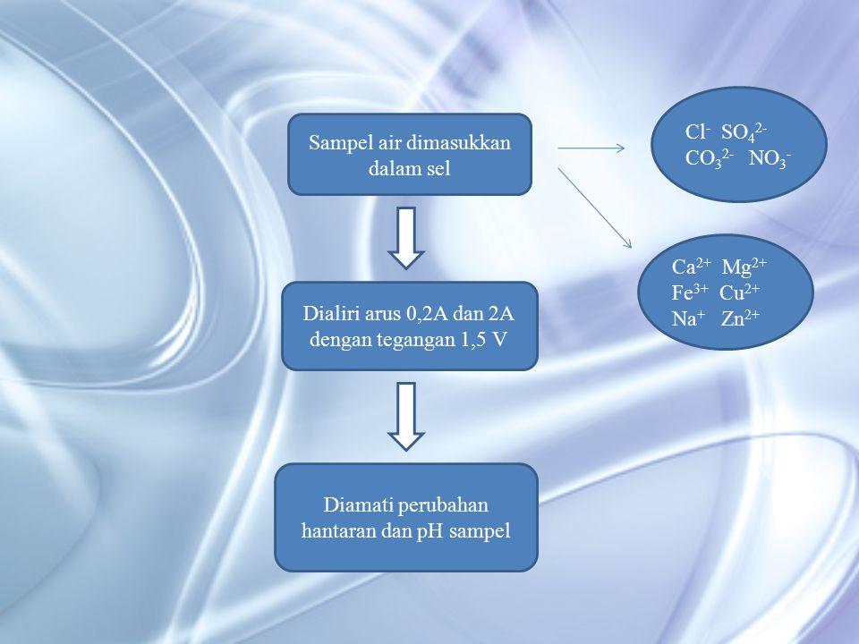 Sampel air dimasukkan dalam sel Dialiri arus 0,2A dan 2A dengan tegangan 1,5 V Diamati perubahan hantaran dan pH sampel Cl - SO 4 2- CO 3 2- NO 3 - Ca 2+ Mg 2+ Fe 3+ Cu 2+ Na + Zn 2+