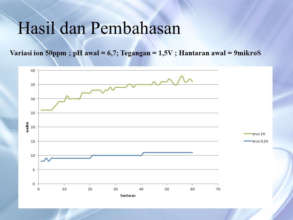 Hasil dan Pembahasan Variasi ion 50ppm ; pH awal = 6,7; Tegangan = 1,5V ; Hantaran awal = 9mikroS