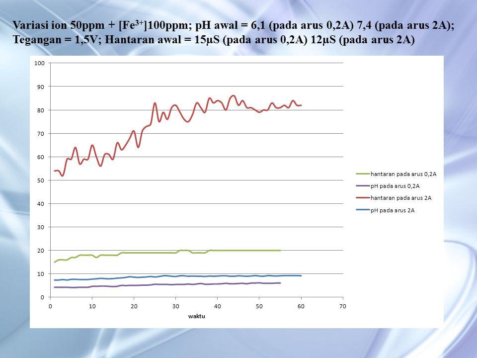 Variasi ion 50ppm + [Fe 3+ ]100ppm; pH awal = 6,1 (pada arus 0,2A) 7,4 (pada arus 2A); Tegangan = 1,5V; Hantaran awal = 15µS (pada arus 0,2A) 12µS (pada arus 2A)