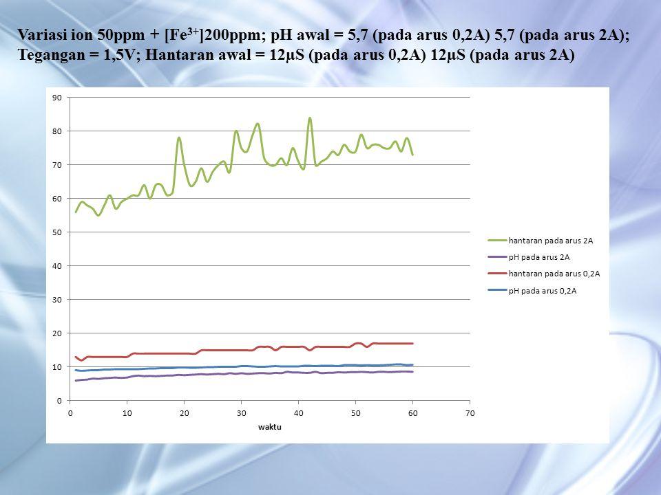 Variasi ion 50ppm + [Fe 3+ ]200ppm; pH awal = 5,7 (pada arus 0,2A) 5,7 (pada arus 2A); Tegangan = 1,5V; Hantaran awal = 12µS (pada arus 0,2A) 12µS (pada arus 2A)