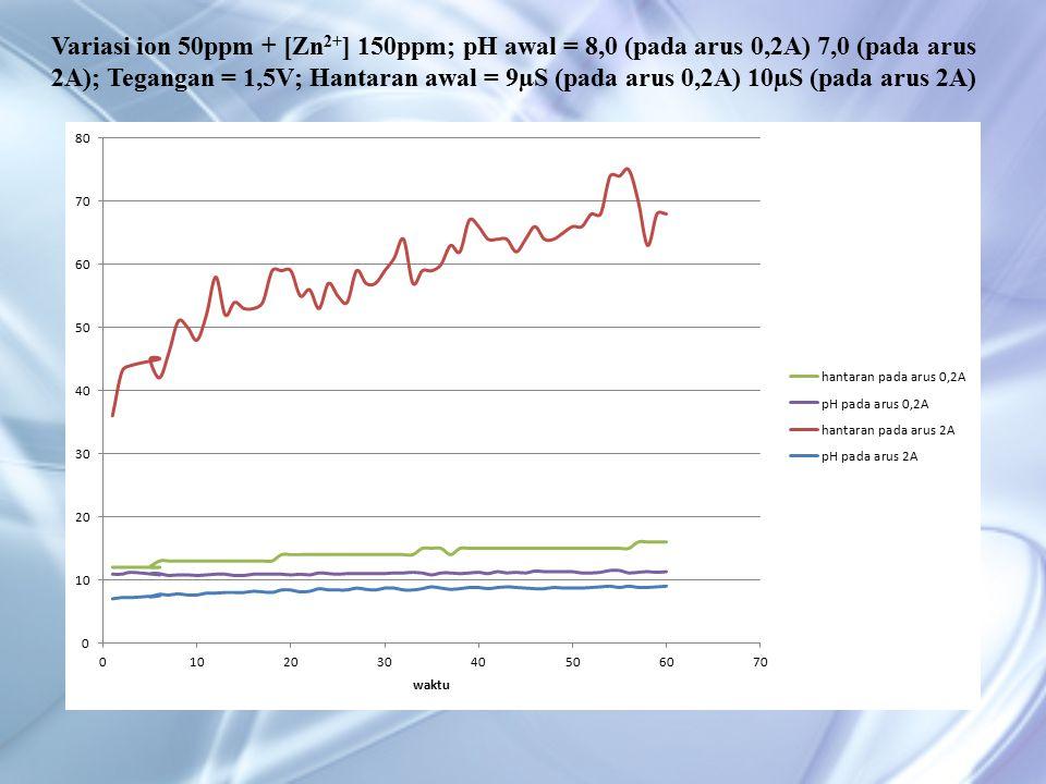 Variasi ion 50ppm + [Zn 2+ ] 150ppm; pH awal = 8,0 (pada arus 0,2A) 7,0 (pada arus 2A); Tegangan = 1,5V; Hantaran awal = 9µS (pada arus 0,2A) 10µS (pada arus 2A)