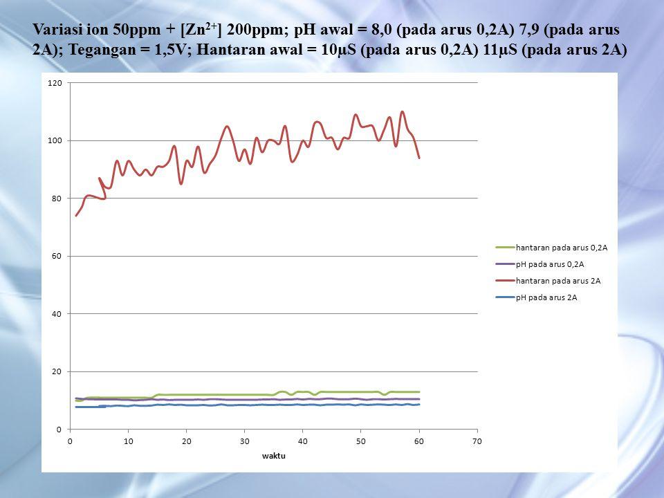 Variasi ion 50ppm + [Zn 2+ ] 200ppm; pH awal = 8,0 (pada arus 0,2A) 7,9 (pada arus 2A); Tegangan = 1,5V; Hantaran awal = 10µS (pada arus 0,2A) 11µS (pada arus 2A)