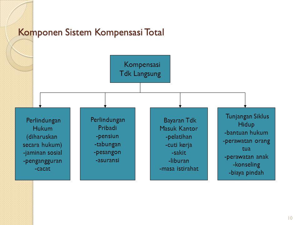 Komponen Sistem Kompensasi Total 10 Kompensasi Tdk Langsung Perlindungan Hukum (diharuskan secara hukum) -jaminan sosial -pengangguran -cacat Perlindu