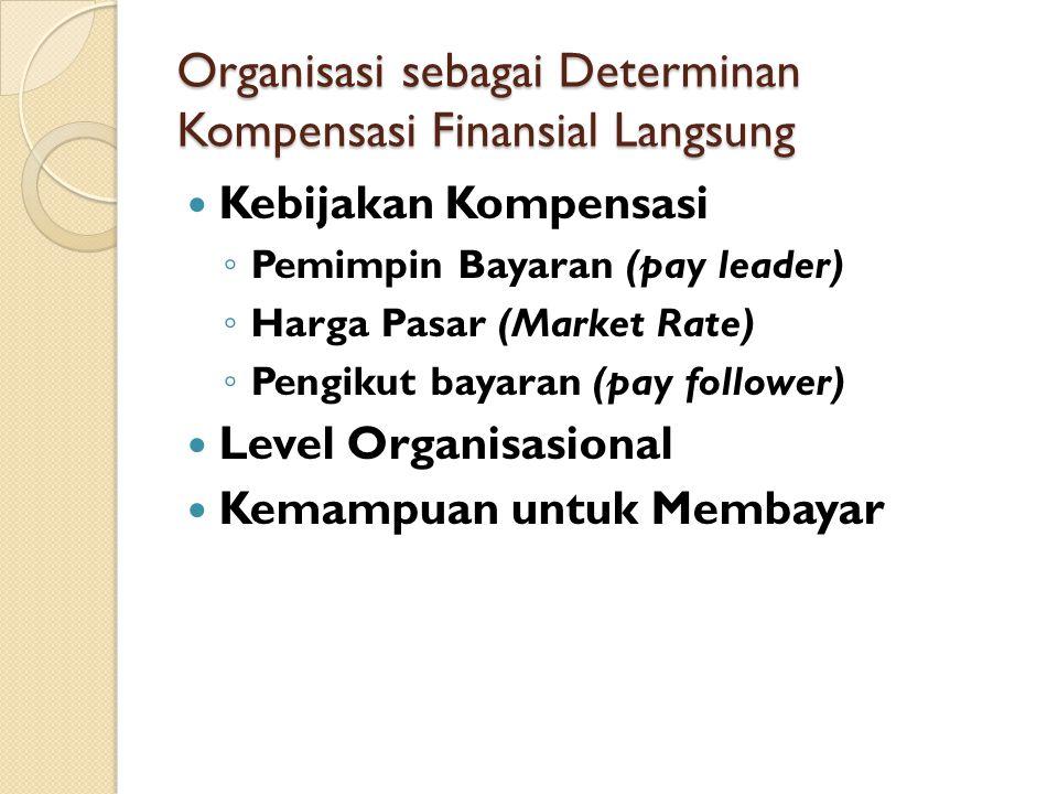 Organisasi sebagai Determinan Kompensasi Finansial Langsung Kebijakan Kompensasi ◦ Pemimpin Bayaran (pay leader) ◦ Harga Pasar (Market Rate) ◦ Pengiku