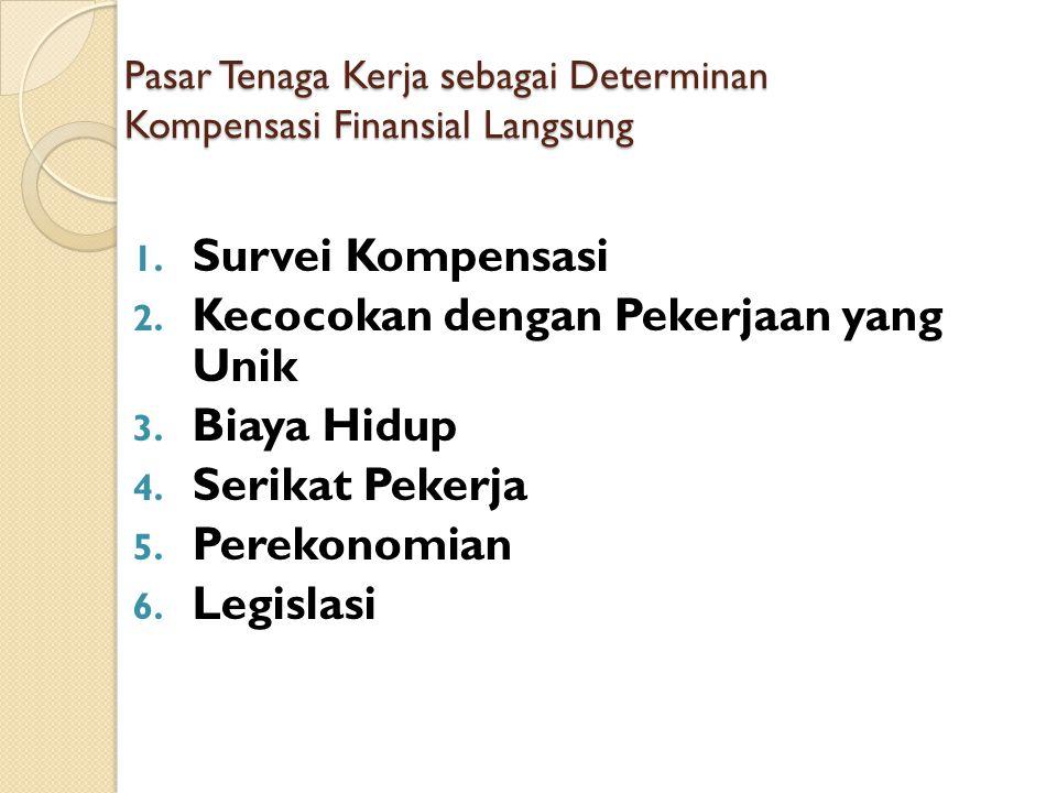 Pasar Tenaga Kerja sebagai Determinan Kompensasi Finansial Langsung 1. Survei Kompensasi 2. Kecocokan dengan Pekerjaan yang Unik 3. Biaya Hidup 4. Ser
