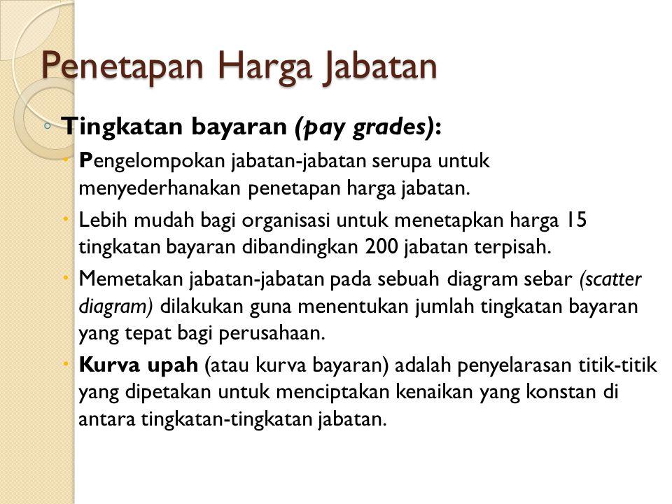 Penetapan Harga Jabatan ◦ Tingkatan bayaran (pay grades):  Pengelompokan jabatan-jabatan serupa untuk menyederhanakan penetapan harga jabatan.  Lebi