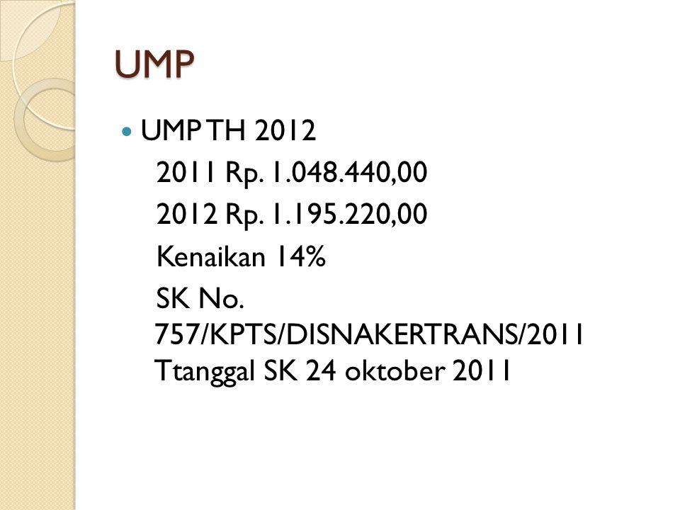 UMP UMP TH 2012 2011 Rp. 1.048.440,00 2012 Rp. 1.195.220,00 Kenaikan 14% SK No. 757/KPTS/DISNAKERTRANS/2011 Ttanggal SK 24 oktober 2011