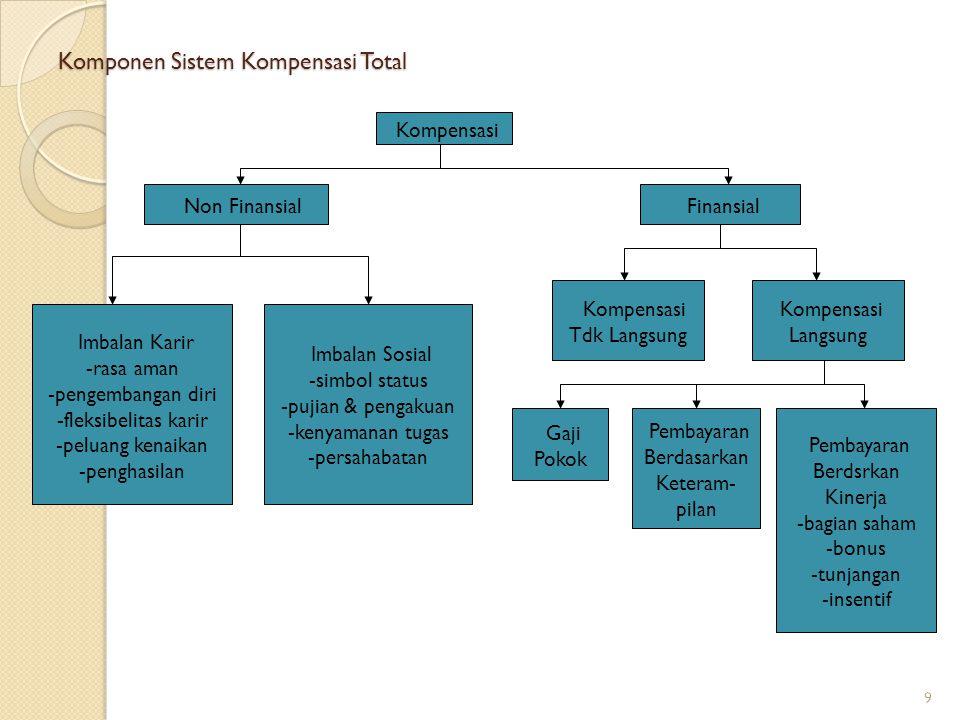 Komponen Sistem Kompensasi Total 9 Kompensasi Non Finansial Finansial Imbalan Karir -rasa aman -pengembangan diri -fleksibelitas karir -peluang kenaik