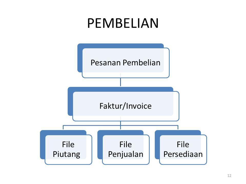PEMBELIAN Pesanan PembelianFaktur/Invoice File Piutang File Penjualan File Persediaan 12