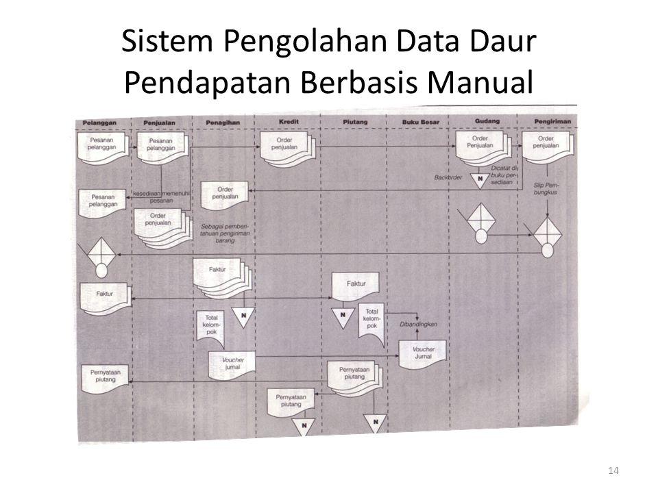 14 Sistem Pengolahan Data Daur Pendapatan Berbasis Manual