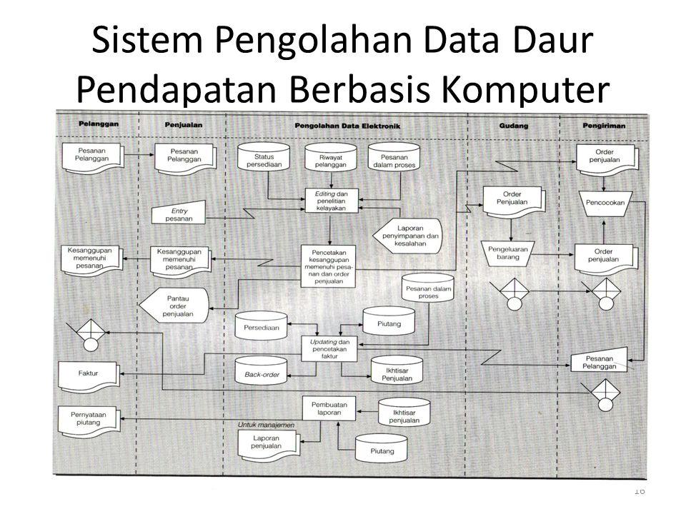 16 Sistem Pengolahan Data Daur Pendapatan Berbasis Komputer