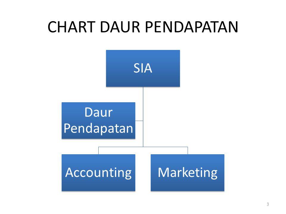 CHART DAUR PENDAPATAN SIA AccountingMarketing Daur Pendapatan 3