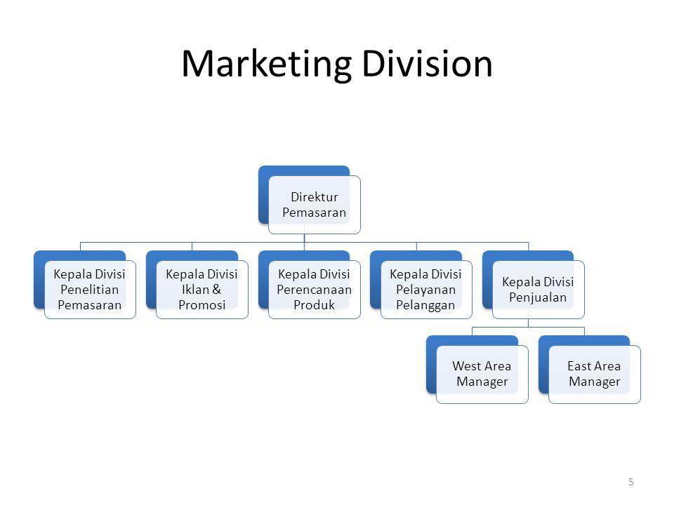 Marketing Division Direktur Pemasaran Kepala Divisi Penjualan East Area Manager West Area Manager Kepala Divisi Pelayanan Pelanggan Kepala Divisi Pere