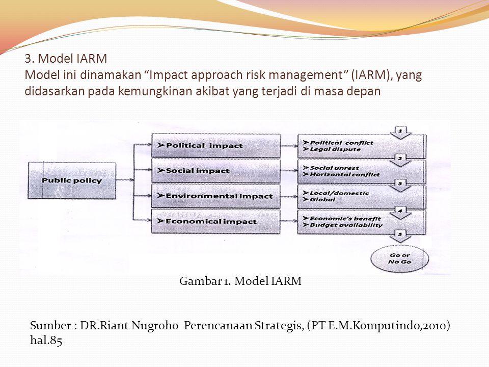 """3. Model IARM Model ini dinamakan """"Impact approach risk management"""" (IARM), yang didasarkan pada kemungkinan akibat yang terjadi di masa depan Gambar"""