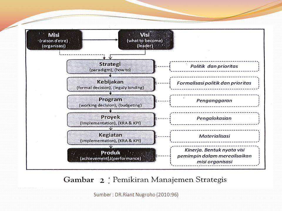 Sumber : DR.Riant Nugroho (2010:96) 2