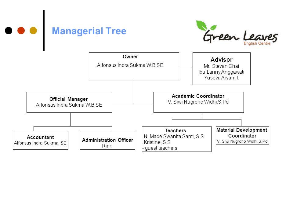 Managerial Tree Owner Alfonsus Indra Sukma W.B,SE Official Manager Alfonsus Indra Sukma W.B,SE Accountant Alfonsus Indra Sukma, SE Administration Officer Ririn Academic Coordinator V.