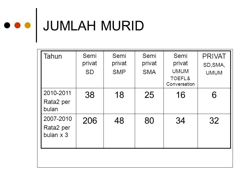 JUMLAH MURID Tahun Semi privat SD Semi privat SMP Semi privat SMA Semi privat UMUM TOEFL & Conversation PRIVAT SD,SMA, UMUM 2010-2011 Rata2 per bulan