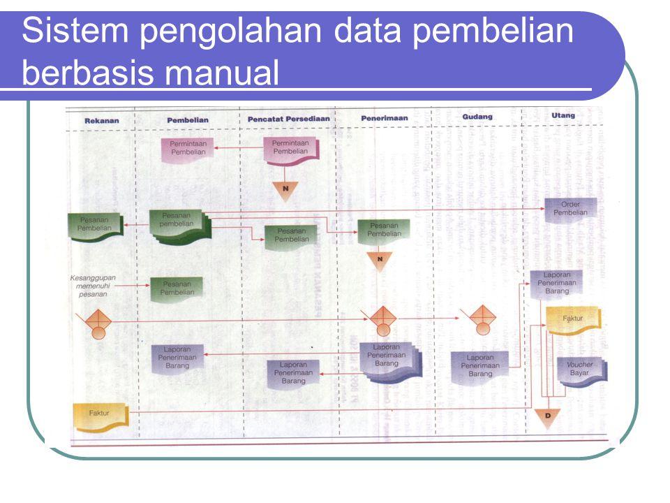 Sistem pengolahan data pembelian berbasis manual