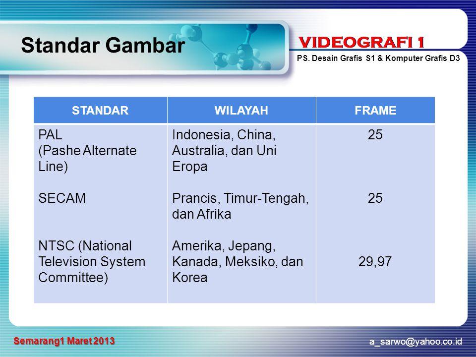 VIDEOGRAFI 1 PS. Desain Grafis S1 & Komputer Grafis D3 a_sarwo@yahoo.co.id Semarang1 Maret 2013 VIDEOGRAFI 1 Standar Gambar STANDARWILAYAHFRAME PAL (P
