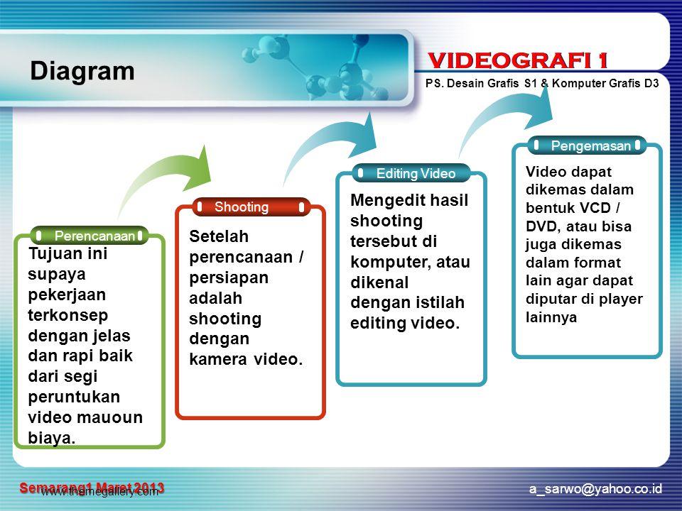 VIDEOGRAFI 1 PS. Desain Grafis S1 & Komputer Grafis D3 a_sarwo@yahoo.co.id Semarang1 Maret 2013 VIDEOGRAFI 1 www.themegallery.com Diagram Shooting Edi