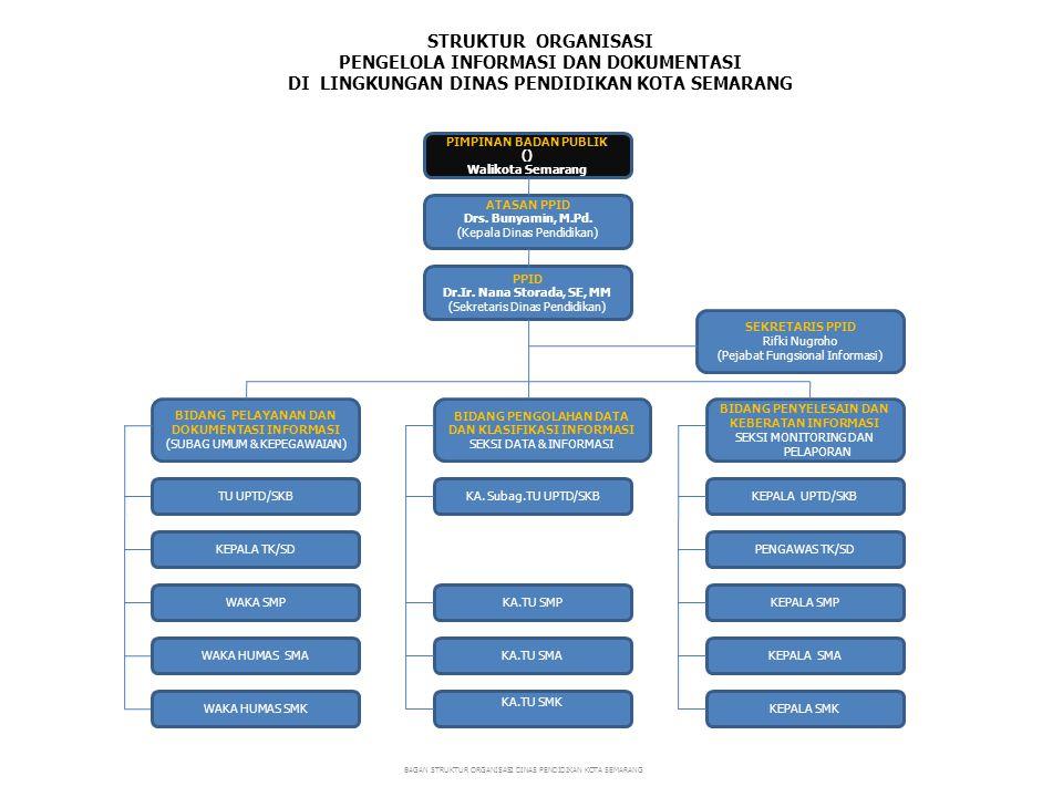 STRUKTUR ORGANISASI PENGELOLA INFORMASI DAN DOKUMENTASI DI LINGKUNGAN DINAS PENDIDIKAN KOTA SEMARANG BAGAN STRUKTUR ORGANISASI DINAS PENDIDIKAN KOTA S