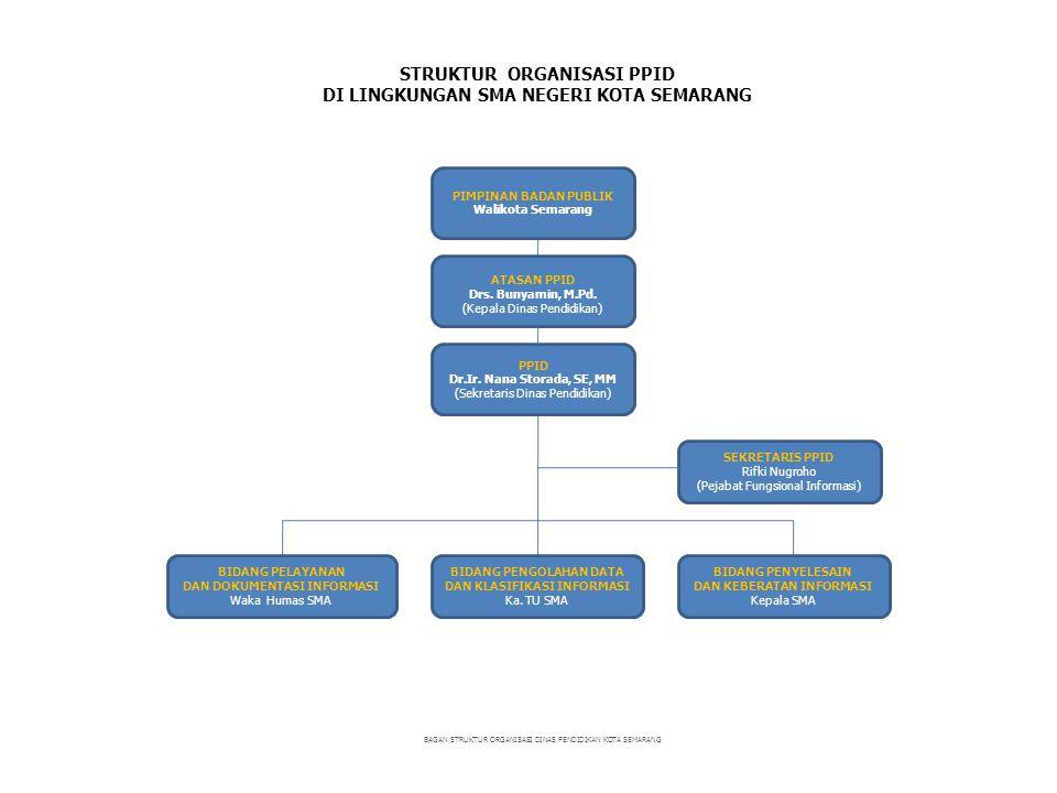 STRUKTUR ORGANISASI PPID DI LINGKUNGAN SMA NEGERI KOTA SEMARANG BAGAN STRUKTUR ORGANISASI DINAS PENDIDIKAN KOTA SEMARANG ATASAN PPID Drs. Bunyamin, M.