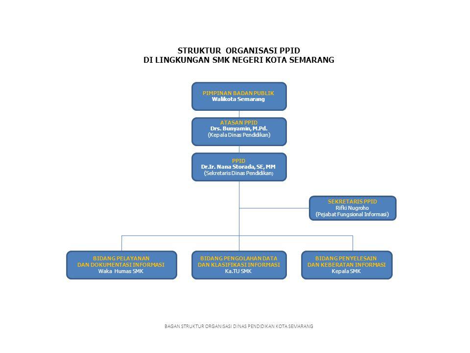 STRUKTUR ORGANISASI PPID DI LINGKUNGAN SMK NEGERI KOTA SEMARANG BAGAN STRUKTUR ORGANISASI DINAS PENDIDIKAN KOTA SEMARANG ATASAN PPID Drs. Bunyamin, M.