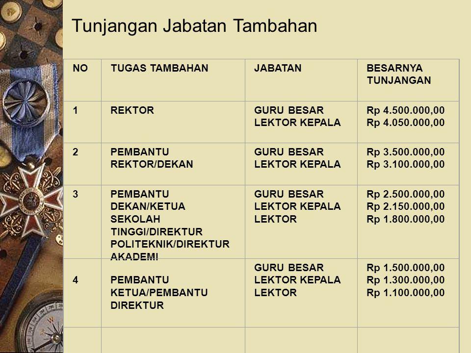 Tunjangan Jabatan Tambahan NO TUGAS TAMBAHAN JABATAN BESARNYA TUNJANGAN 1 REKTOR GURU BESAR LEKTOR KEPALA Rp 4.500.000,00 Rp 4.050.000,00 2 PEMBANTU R