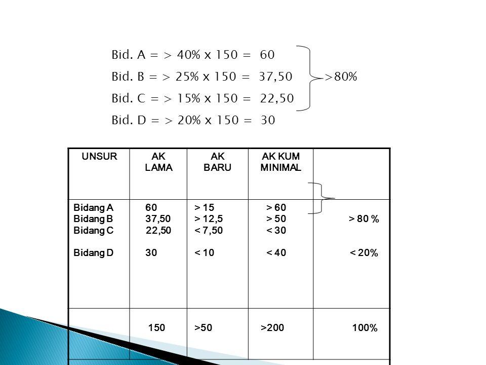 Bid.A = > 40% x 150 = 60 Bid. B = > 25% x 150 = 37,50 >80% Bid.