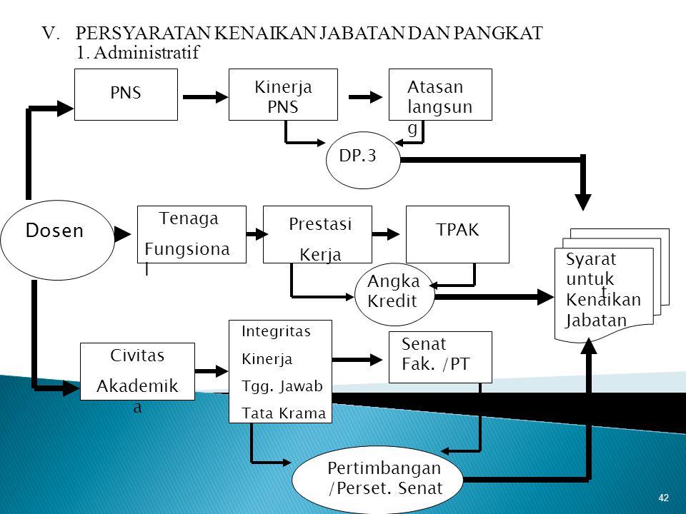 42 Dosen PNS Tenaga Fungsiona l Civitas Akademik a Kinerja PNS Atasan langsun g DP.3 Prestasi Kerja TPAK Angka Kredit Integritas Kinerja Tgg. Jawab Ta
