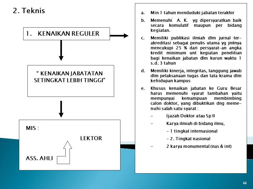 44 2. Teknis 1. KENAIKAN REGULER a.Min 1 tahun menduduki jabatan terakhir b.Memenuhi A. K. yg dipersyaratkan baik secara komulatif maupun per bidang k
