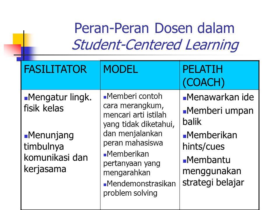 Peran-Peran Dosen dalam Student-Centered Learning FASILITATORMODELPELATIH (COACH) Mengatur lingk.