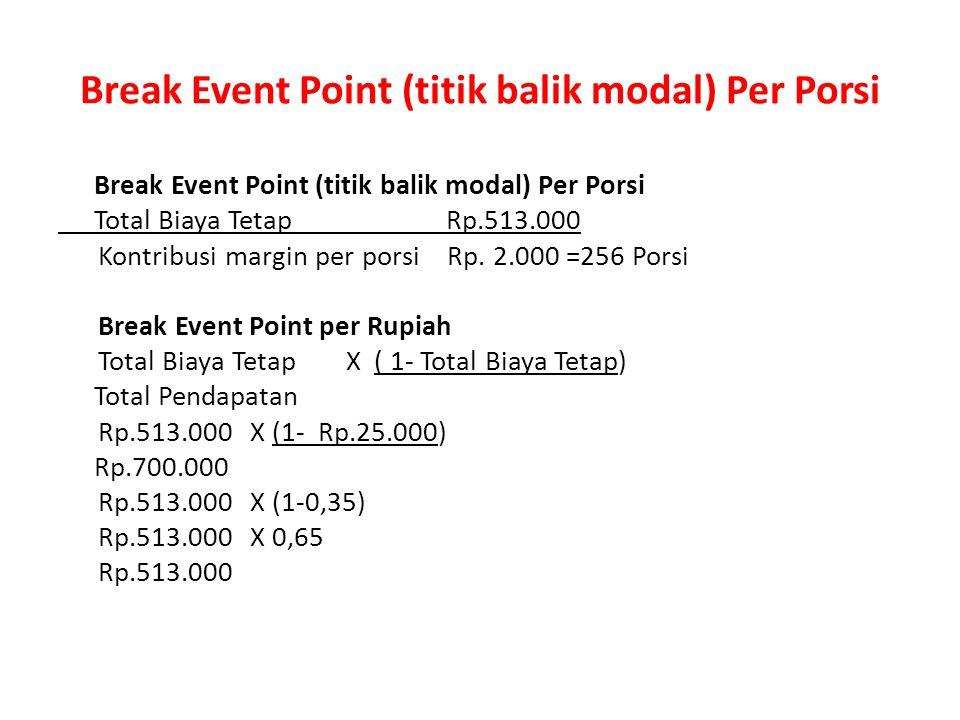 Break event point Terjual (350@700.000 Rp. 700.000 = 100%350@700.000 Total biaya variabel Rp. 25.000 = 3,57% Total biaya marginal Rp. 675.000 = 96,43%