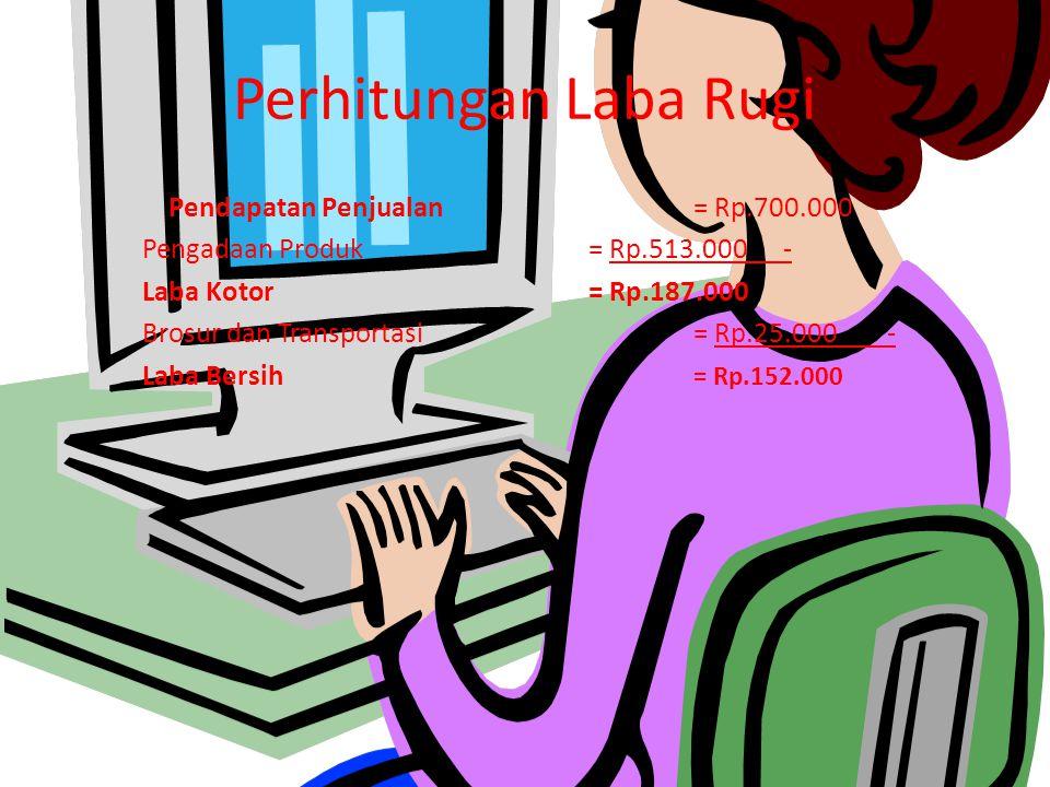 Break Event Point (titik balik modal) Per Porsi Total Biaya Tetap Rp.513.000 Kontribusi margin per porsi Rp. 2.000 =256 Porsi Break Event Point per Ru