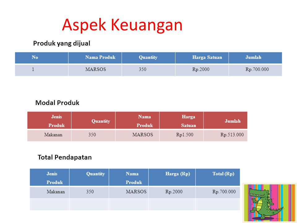 Product (produk) Price (harga) Place (tempat) Promotion (promosi) Position (posisi)