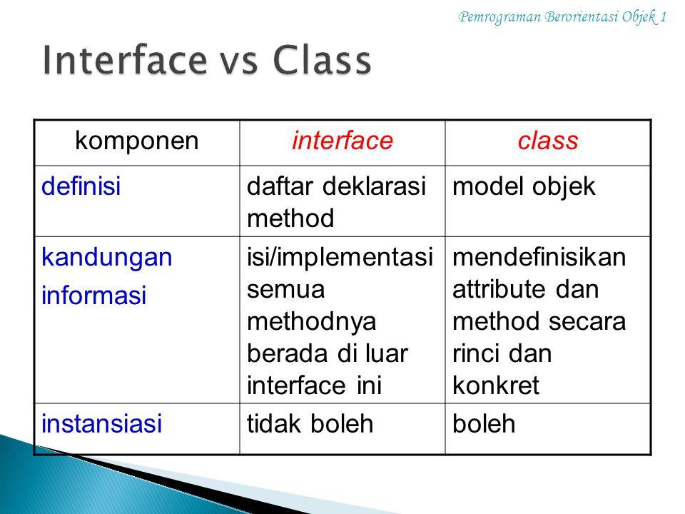 Pemrograman Berorientasi Objek 1 komponeninterfaceclass definisidaftar deklarasi method model objek kandungan informasi isi/implementasi semua methodn