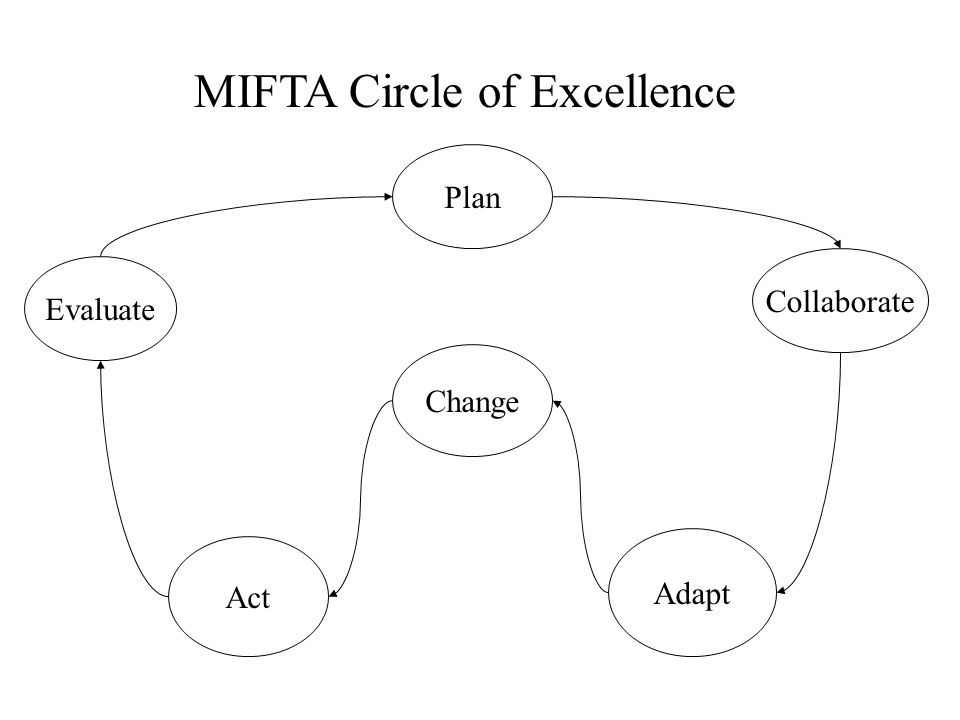 Plan Change Adapt Collaborate Evaluate MIFTA Circle of Excellence Act