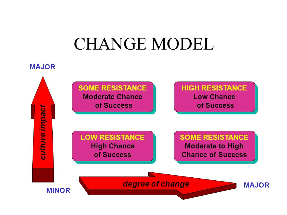 CHANGE MODEL SOME RESISTANCE Moderate Chance of Success SOME RESISTANCE Moderate Chance of Success LOW RESISTANCE High Chance of Success LOW RESISTANCE High Chance of Success HIGH RESISTANCE Low Chance of Success HIGH RESISTANCE Low Chance of Success SOME RESISTANCE Moderate to High Chance of Success SOME RESISTANCE Moderate to High Chance of Success degree of change culture impact MINOR MAJOR