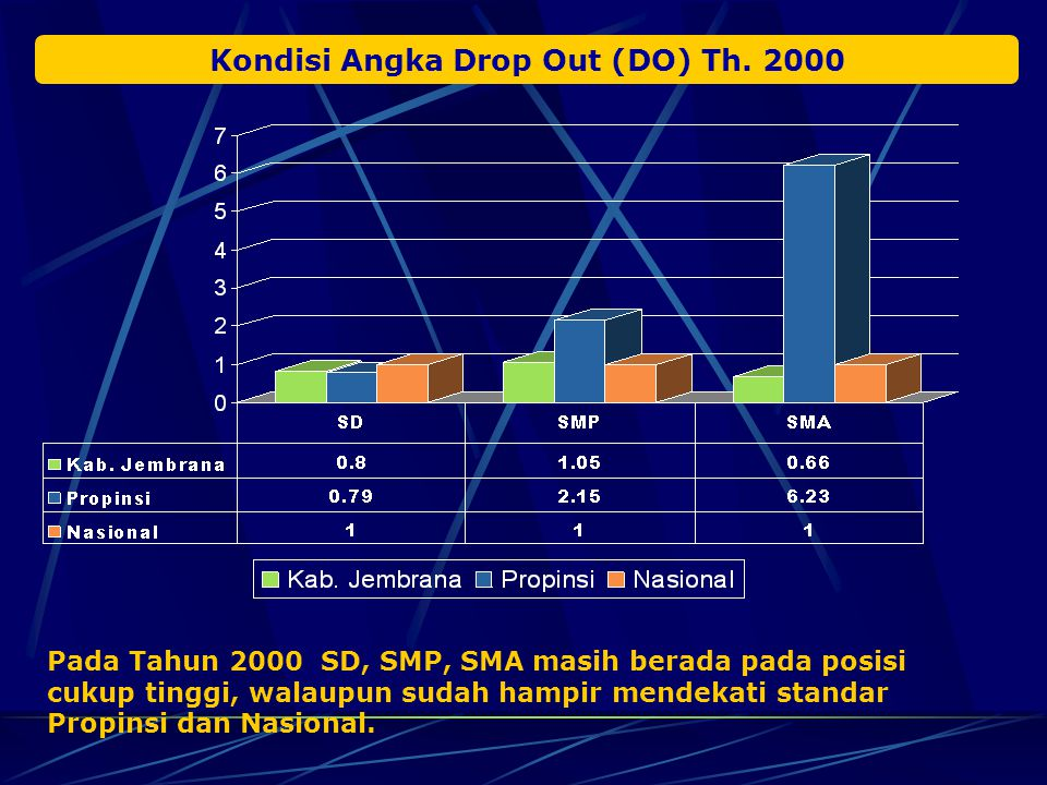 Kondisi Angka Partisipasi Kasar (APK) & Angka Partisipasi Murni (APM) Th. 2000 Pada Tahun 2000 APK/APM, SD, SMP, SMA berada pada posisi dibawah standa